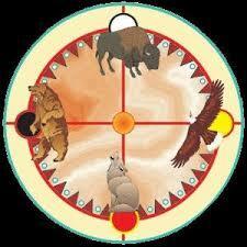 Gli animali totem nella ruota di medicina